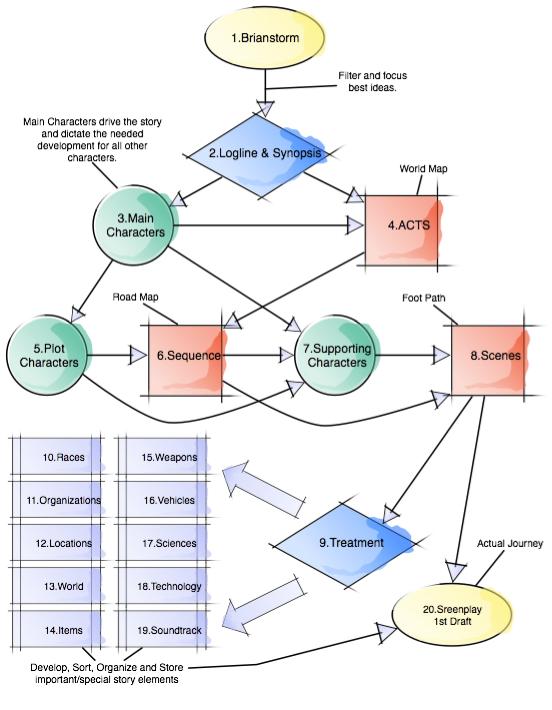 Basically character development influences story development