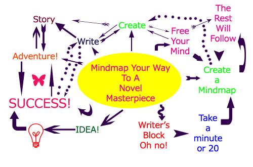 Mindmap Your Way To A Novel Masterpiece by Kyra Dawson (1/2)